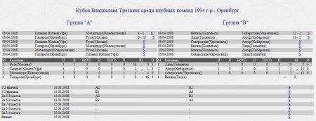 Витязь-94 КУБОК ТРЕТЬЯКА