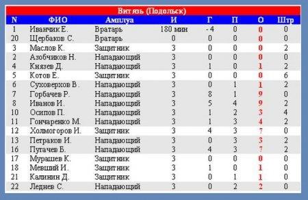Витязь-94 КУБОК ТРЕТЬЯКА (день третий Впереди плей-офф)