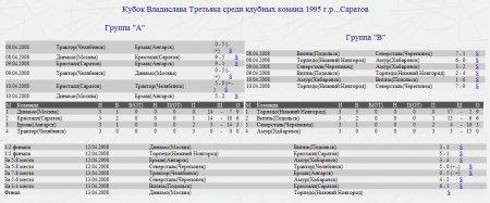 Кубок Владислава Третьяка среди клубных команд 1995 г.р...Саратов
