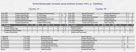 Кубок Владислава Третьяка среди клубных команд 1994 г.р...Оренбург