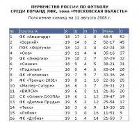 ФК «Авангард» - ФК «Троицк-2001» 8:0